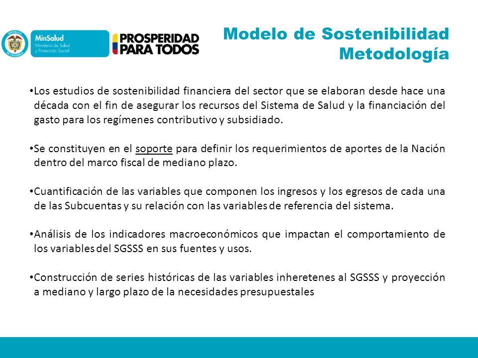Modelo de Sostenibilidad Metodología