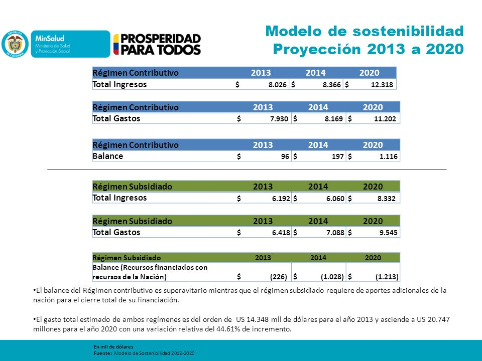 Modelo de sostenibilidad Proyección 2013 a 2020