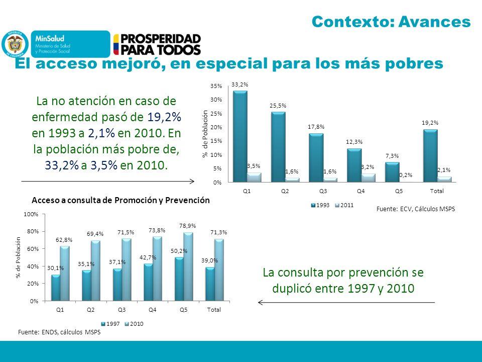 La consulta por prevención se duplicó entre 1997 y 2010