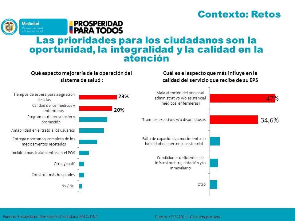 Contexto: Retos Las prioridades para los ciudadanos son la oportunidad, la integralidad y la calidad en la atención.