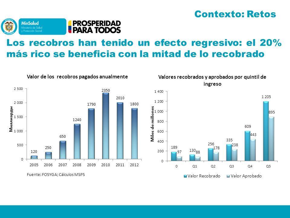 Contexto: Retos Los recobros han tenido un efecto regresivo: el 20% más rico se beneficia con la mitad de lo recobrado.