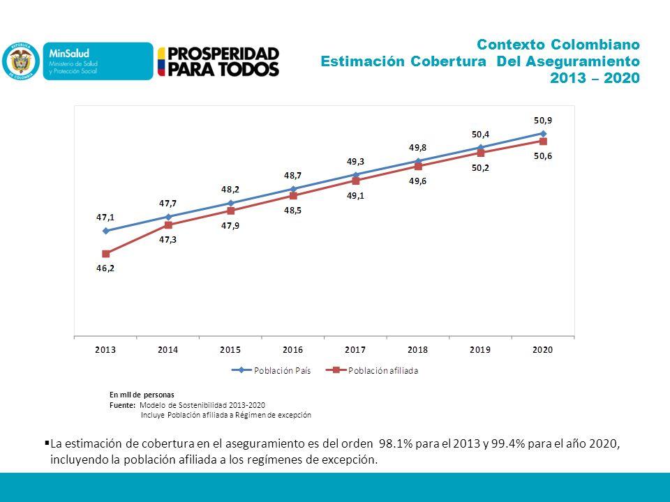 Estimación Cobertura Del Aseguramiento 2013 – 2020