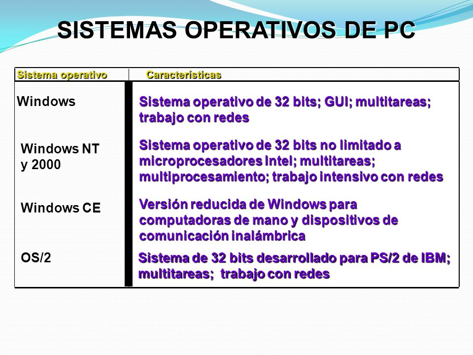 SISTEMAS OPERATIVOS DE PC