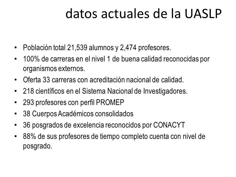 datos actuales de la UASLP