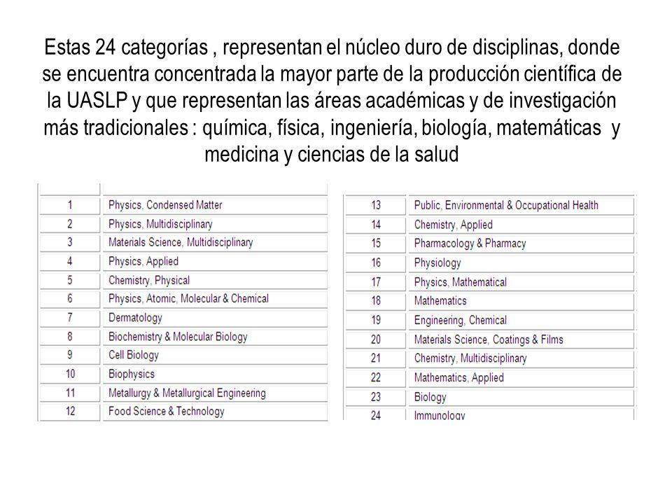 Estas 24 categorías , representan el núcleo duro de disciplinas, donde se encuentra concentrada la mayor parte de la producción científica de la UASLP y que representan las áreas académicas y de investigación más tradicionales : química, física, ingeniería, biología, matemáticas y medicina y ciencias de la salud