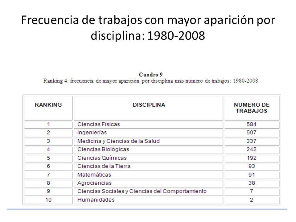 Frecuencia de trabajos con mayor aparición por disciplina: 1980-2008