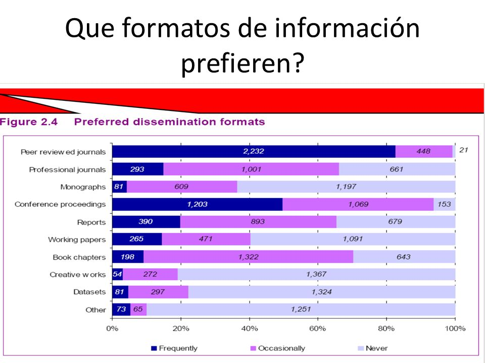 Que formatos de información prefieren