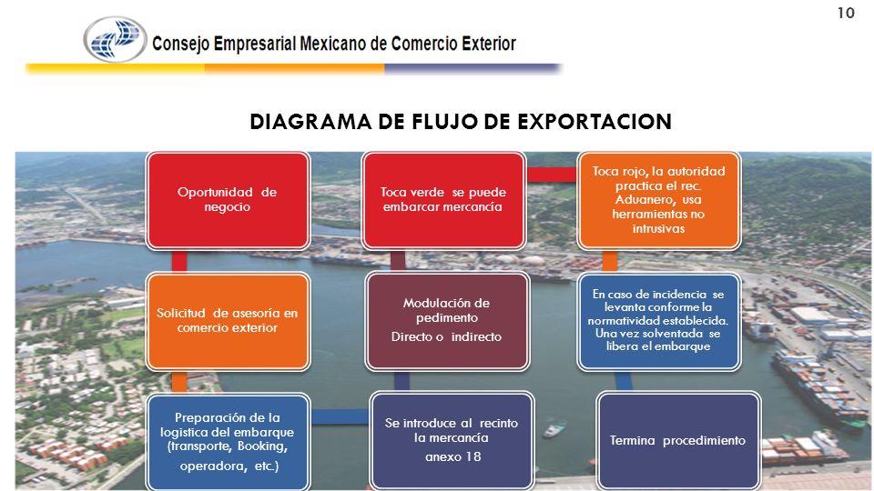 DIAGRAMA DE FLUJO DE EXPORTACION