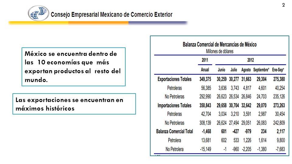 México se encuentra dentro de las 10 economías que más exportan productos al resto del mundo.