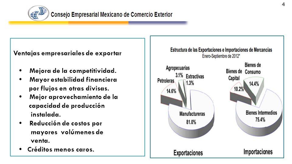 Ventajas empresariales de exportar