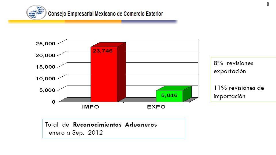8% revisiones exportación