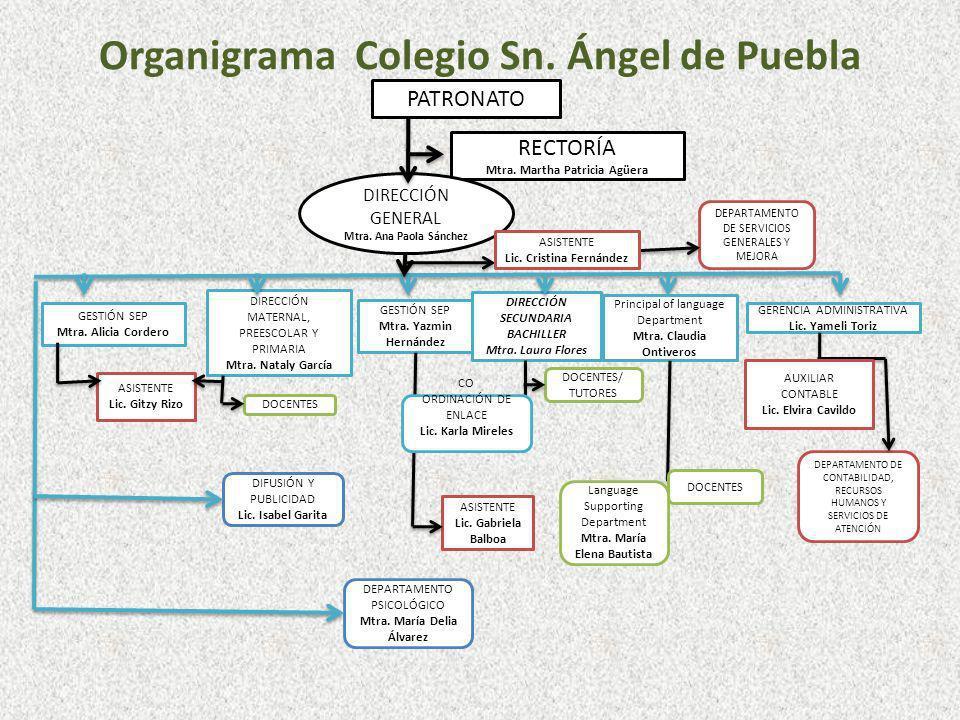 Organigrama Colegio Sn. Ángel de Puebla