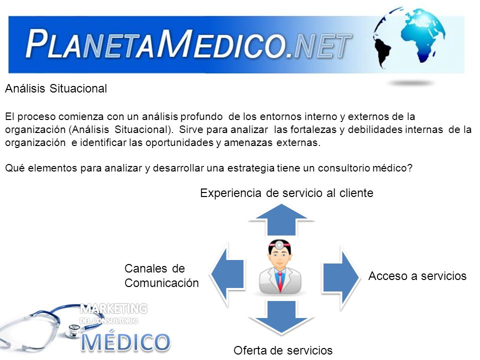 MÉDICO MARKETING DEL CONSULTORIO Análisis Situacional