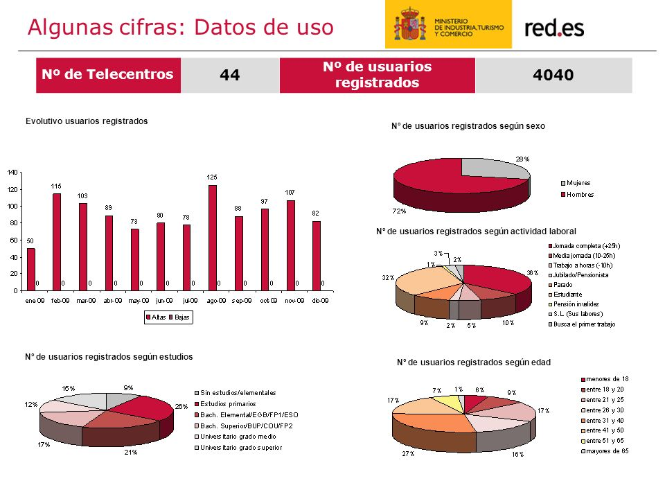 Algunas cifras: Datos de uso