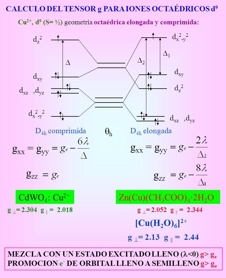 gxx = gyy gxx = gyy gzz gzz qh CdWO4: Cu2+ Zn(Cu)(CH3COO)4·2H2O