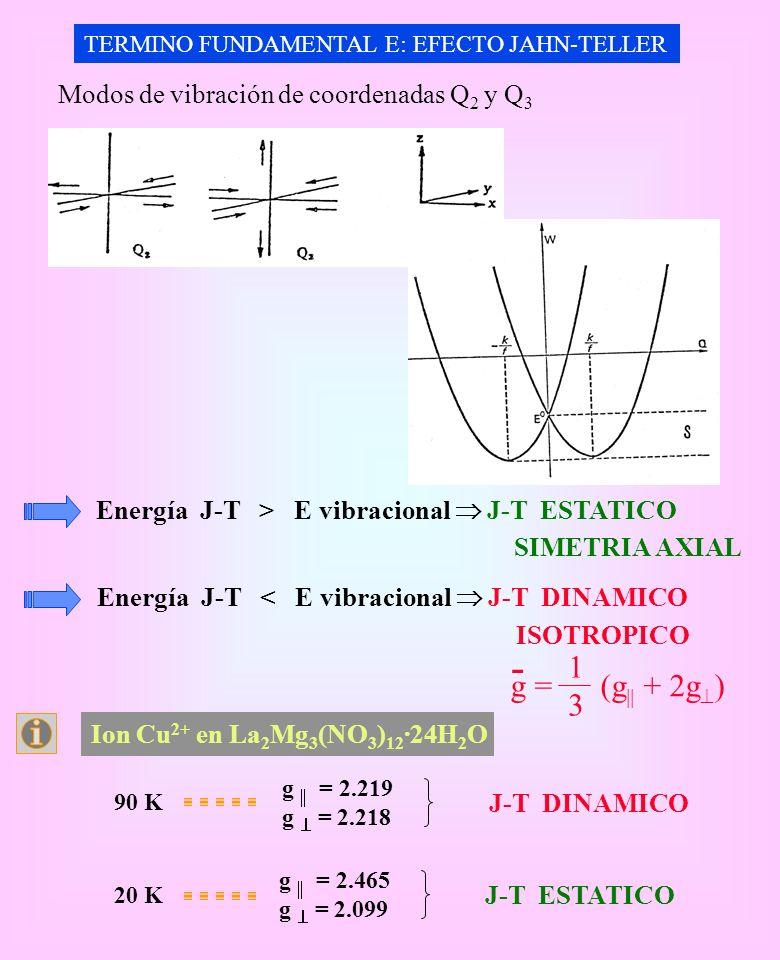 - 1 g = (g + 2g) 3 Modos de vibración de coordenadas Q2 y Q3