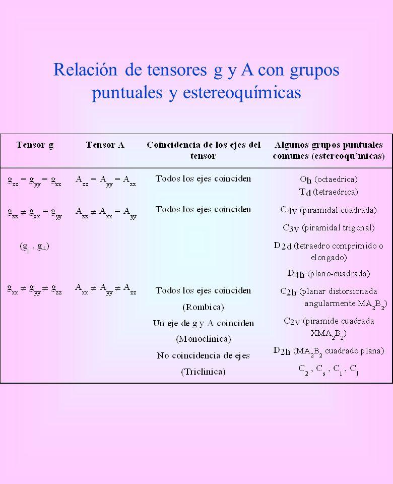Relación de tensores g y A con grupos puntuales y estereoquímicas