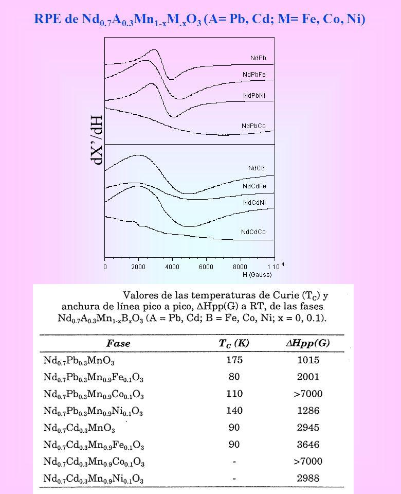 RPE de Nd0.7A0.3Mn1-xM.xO3 (A= Pb, Cd; M= Fe, Co, Ni)