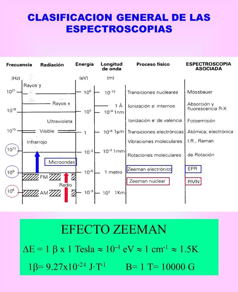 CLASIFICACION GENERAL DE LAS ESPECTROSCOPIAS