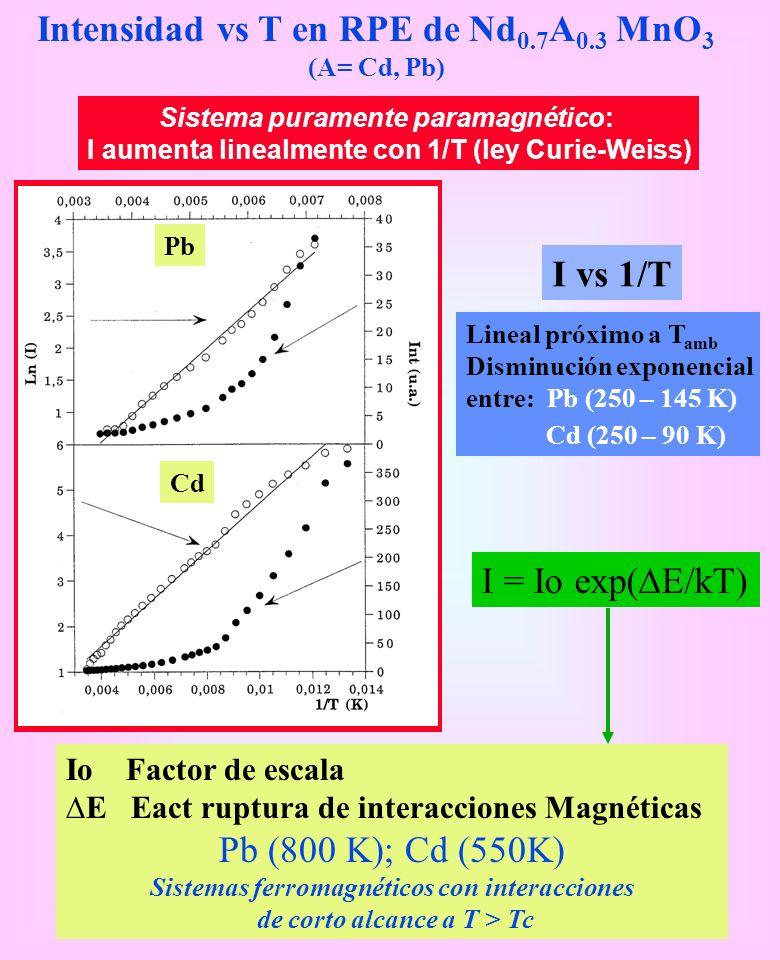 Intensidad vs T en RPE de Nd0.7A0.3 MnO3 (A= Cd, Pb)
