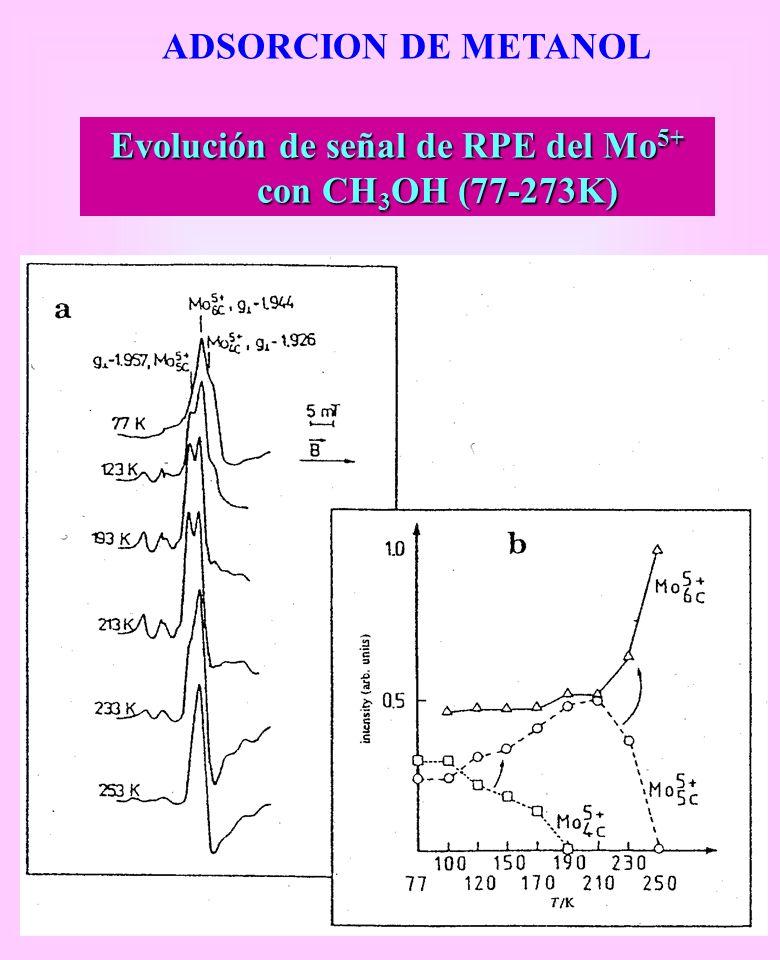 Evolución de señal de RPE del Mo5+