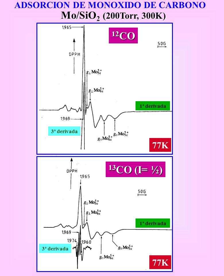 Mo/SiO2 (200Torr, 300K) 12CO 13CO (I= ½)