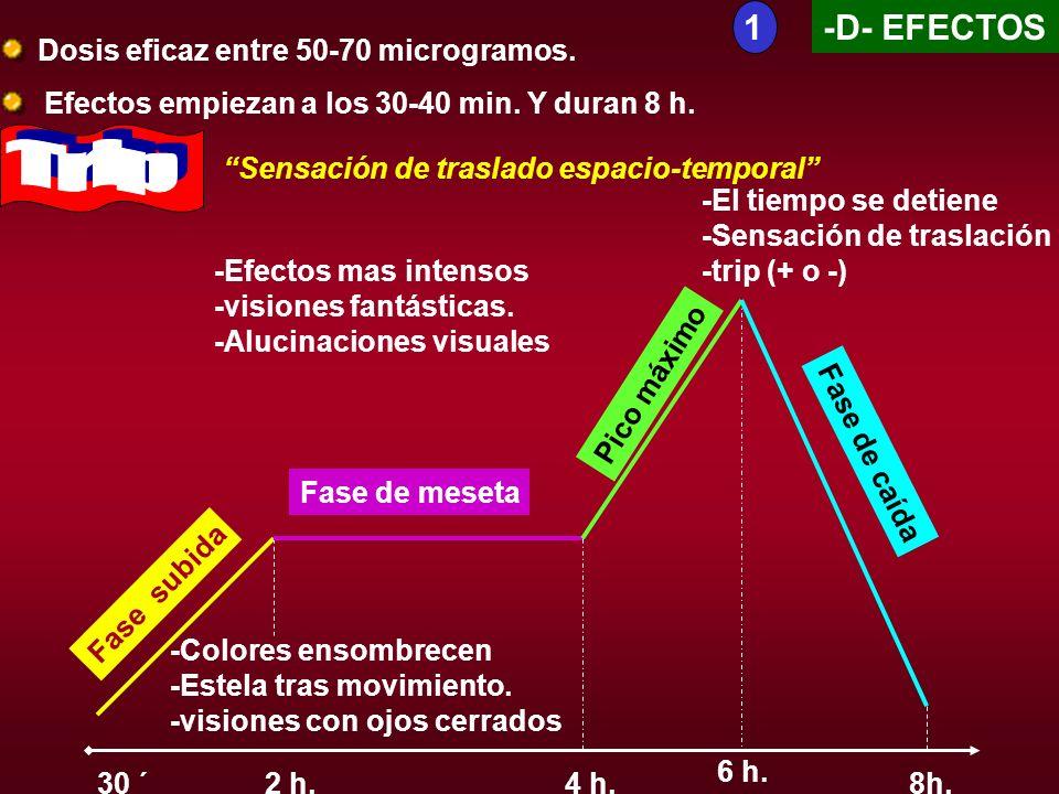 Trip 1 -D- EFECTOS Dosis eficaz entre 50-70 microgramos.
