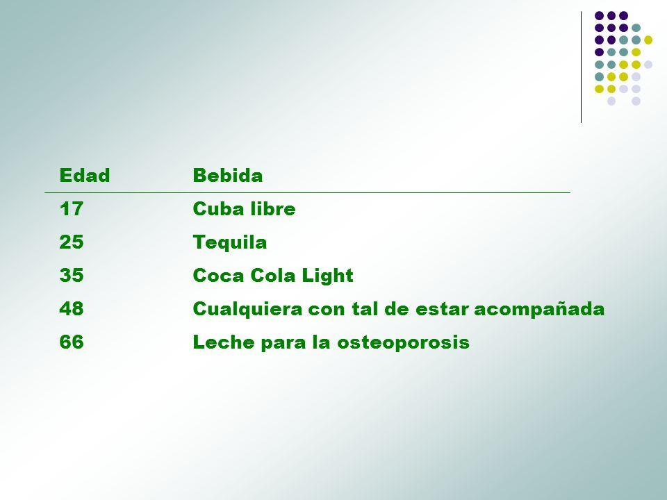 Edad Bebida 17 Cuba libre. 25 Tequila. 35 Coca Cola Light. 48 Cualquiera con tal de estar acompañada.