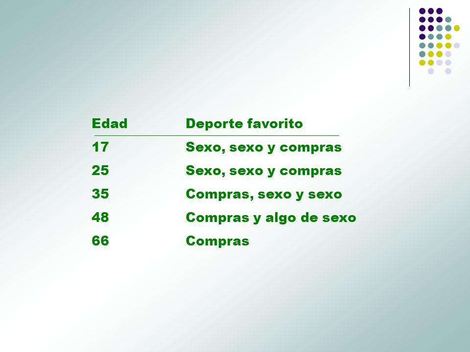 Edad Deporte favorito 17 Sexo, sexo y compras. 25 Sexo, sexo y compras. 35 Compras, sexo y sexo.