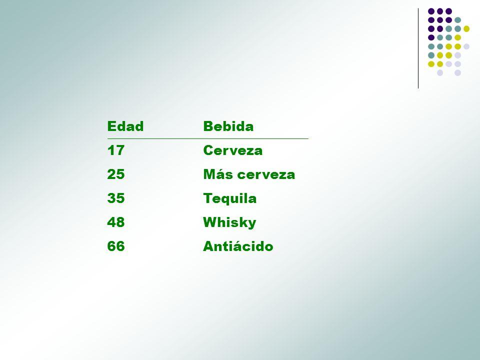 Edad Bebida 17 Cerveza 25 Más cerveza 35 Tequila 48 Whisky 66 Antiácido