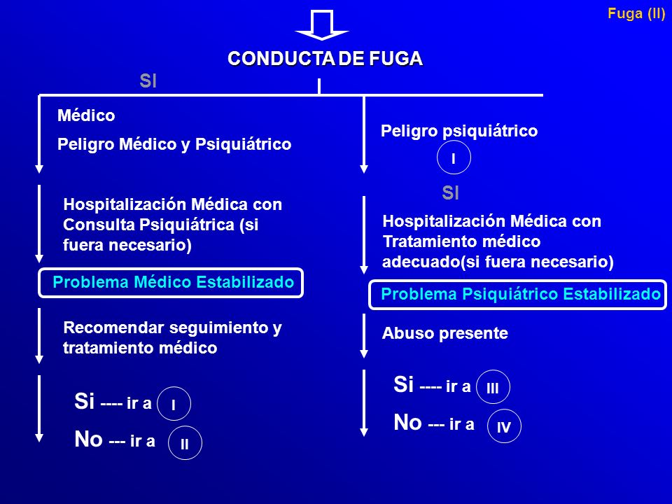 Problema Médico Estabilizado Problema Psiquiátrico Estabilizado