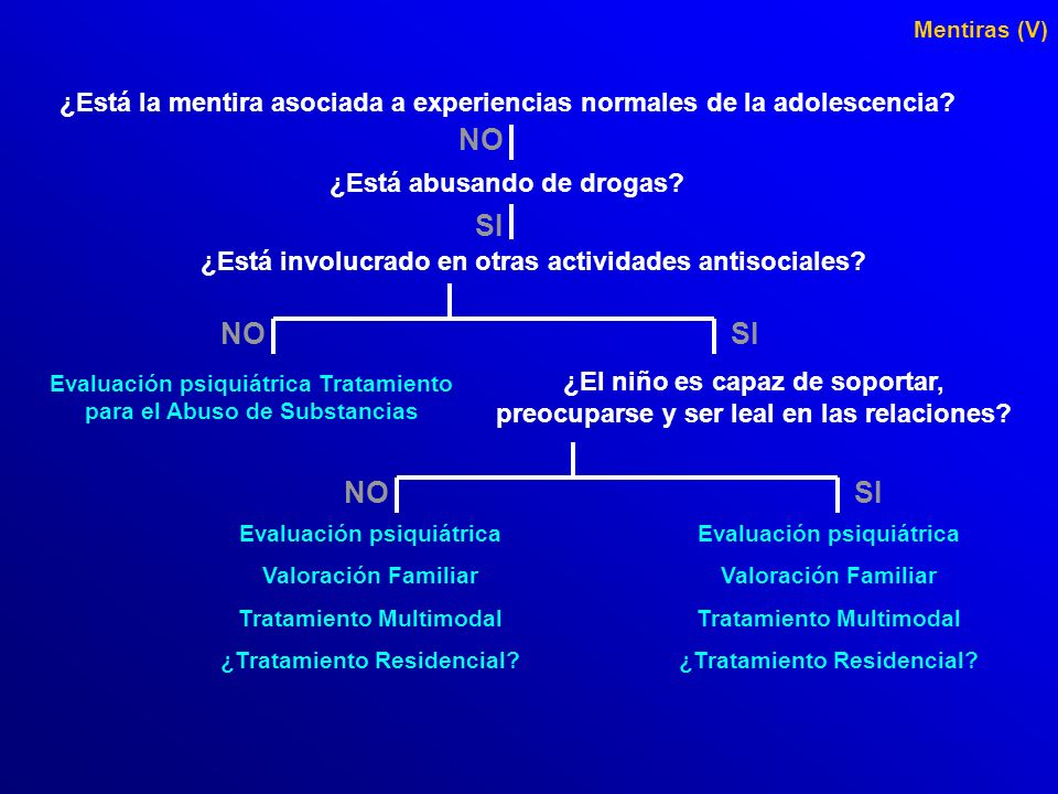 Mentiras (V) ¿Está la mentira asociada a experiencias normales de la adolescencia NO. ¿Está abusando de drogas