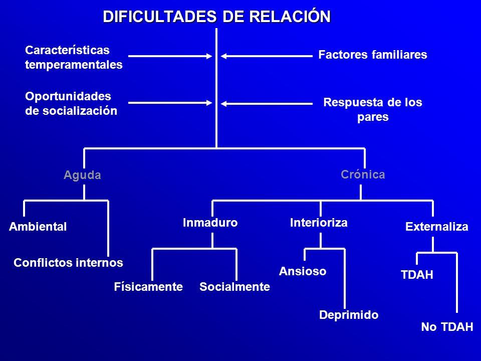 DIFICULTADES DE RELACIÓN