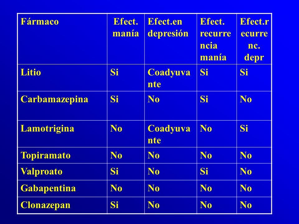 Fármaco Efect. manía. Efect.en depresión. Efect. recurrencia manía. Efect.recurrenc. depr. Litio.