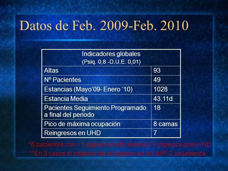 Datos de Feb. 2009-Feb. 2010 Indicadores globales Altas 93