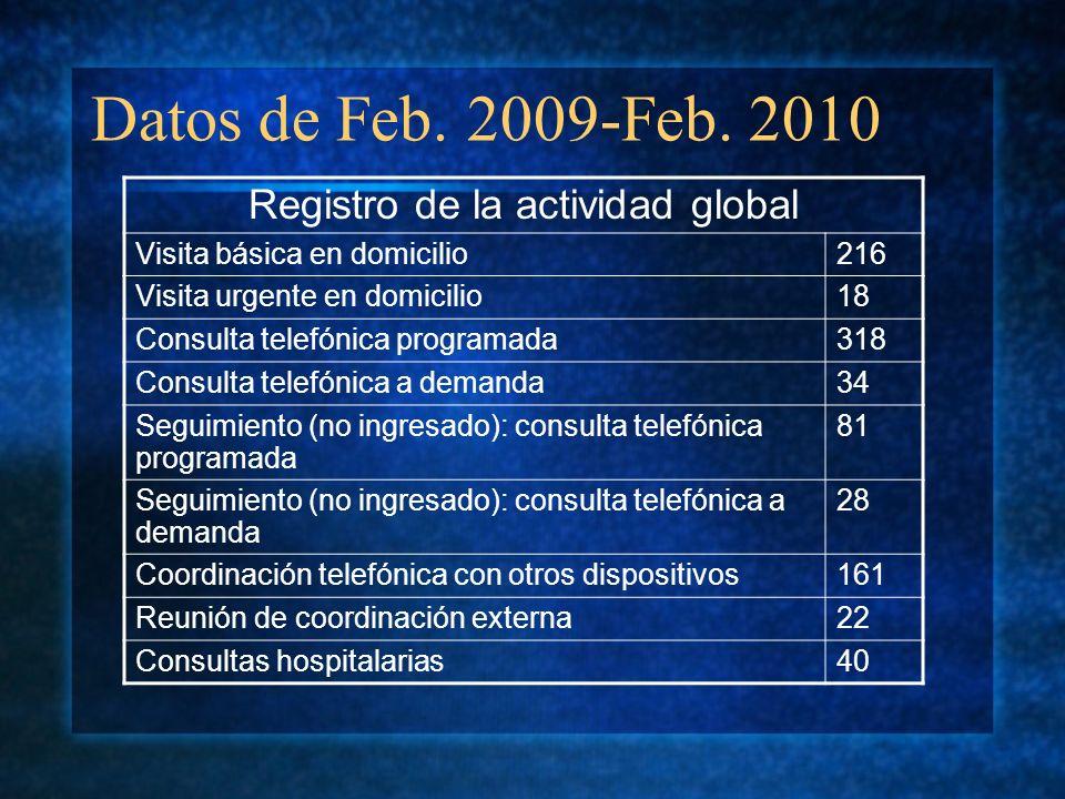 Registro de la actividad global