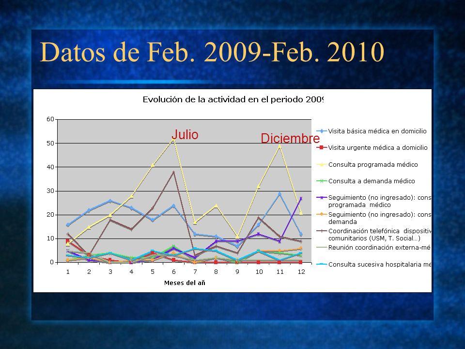 Datos de Feb. 2009-Feb. 2010 Julio Diciembre