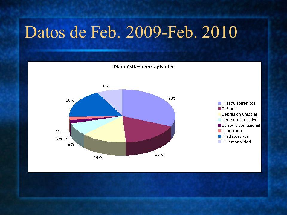 Datos de Feb. 2009-Feb. 2010