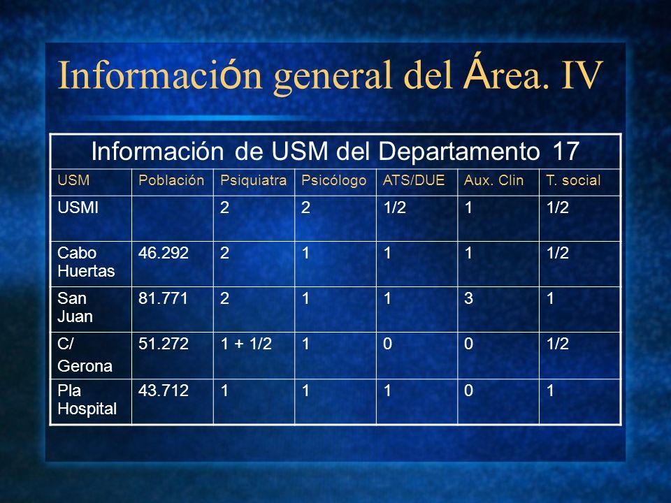 Información general del Área. IV