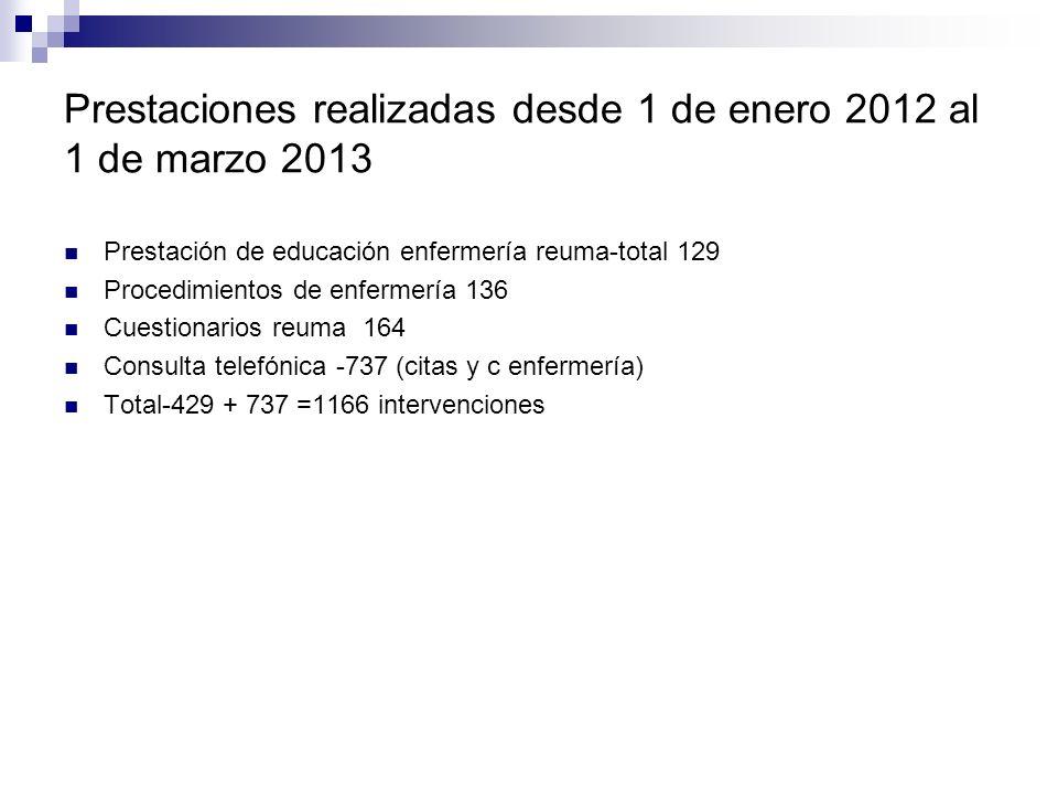 Prestaciones realizadas desde 1 de enero 2012 al 1 de marzo 2013