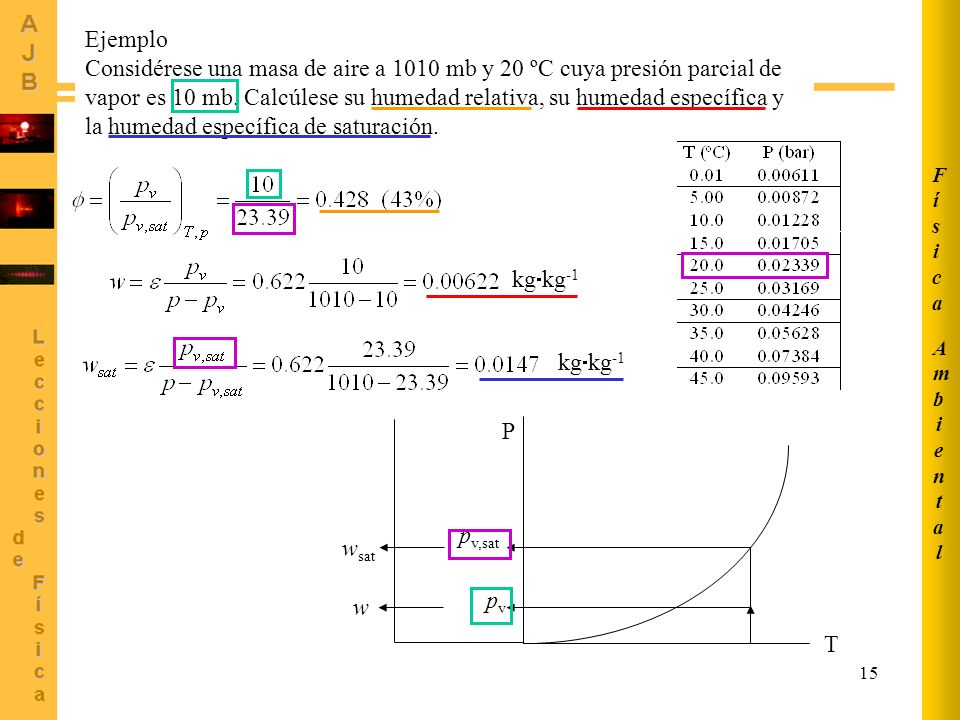 Ambiental Física. Ejemplo.