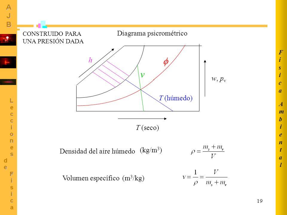 h  v w, pv T (húmedo) T (seco) Diagrama psicrométrico