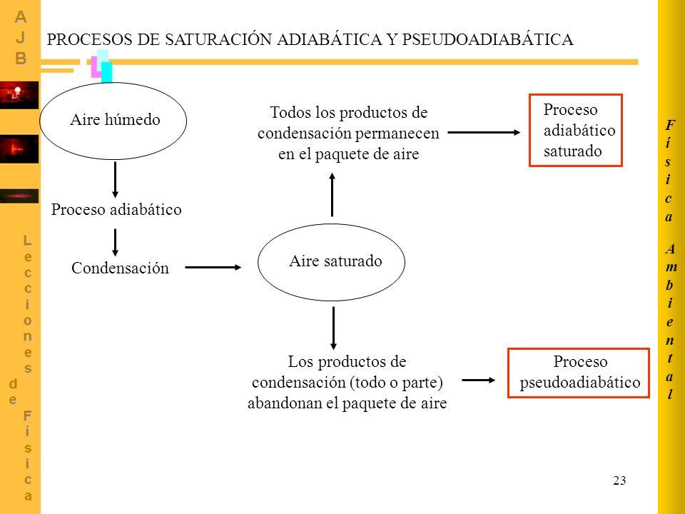 PROCESOS DE SATURACIÓN ADIABÁTICA Y PSEUDOADIABÁTICA