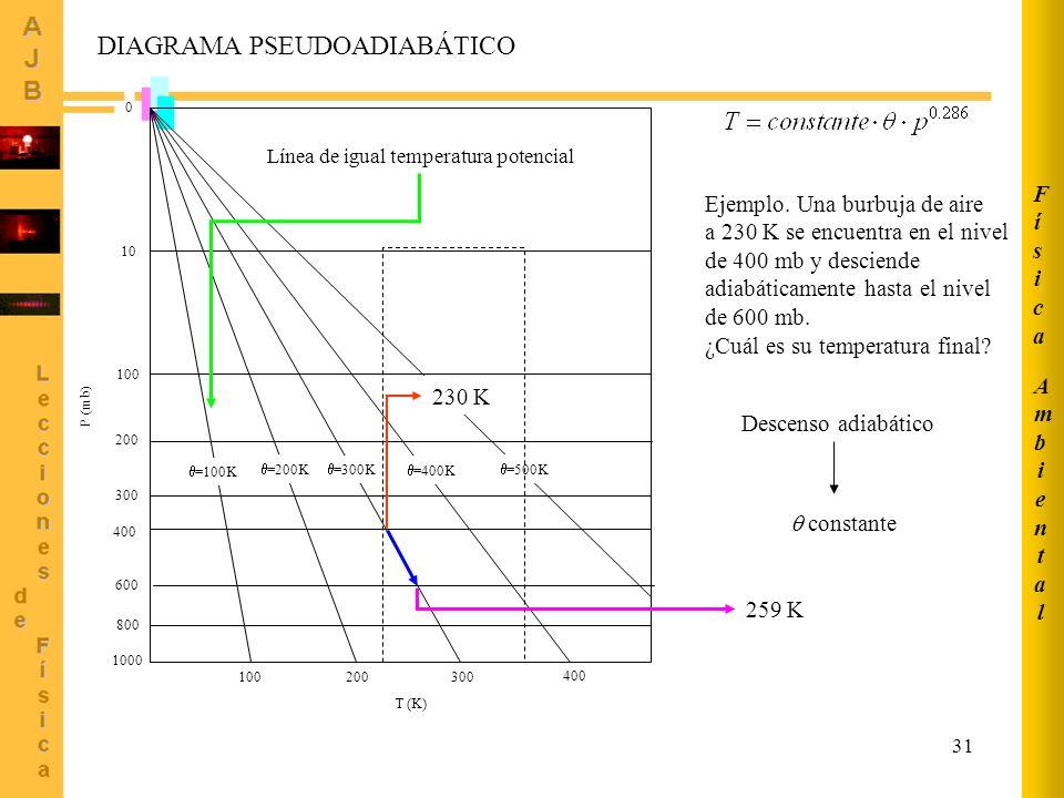 DIAGRAMA PSEUDOADIABÁTICO