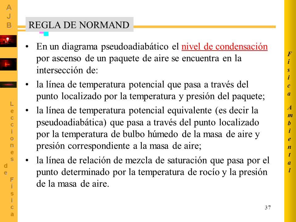 Ambiental Física. REGLA DE NORMAND.