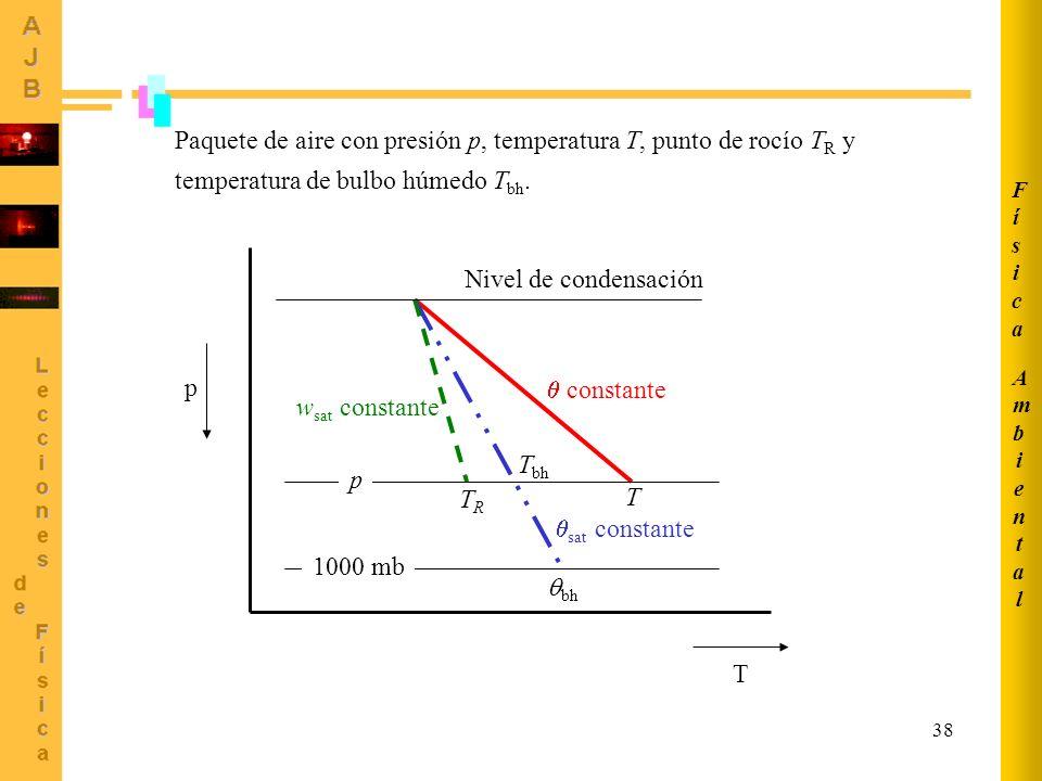 Ambiental Física. Paquete de aire con presión p, temperatura T, punto de rocío TR y temperatura de bulbo húmedo Tbh.