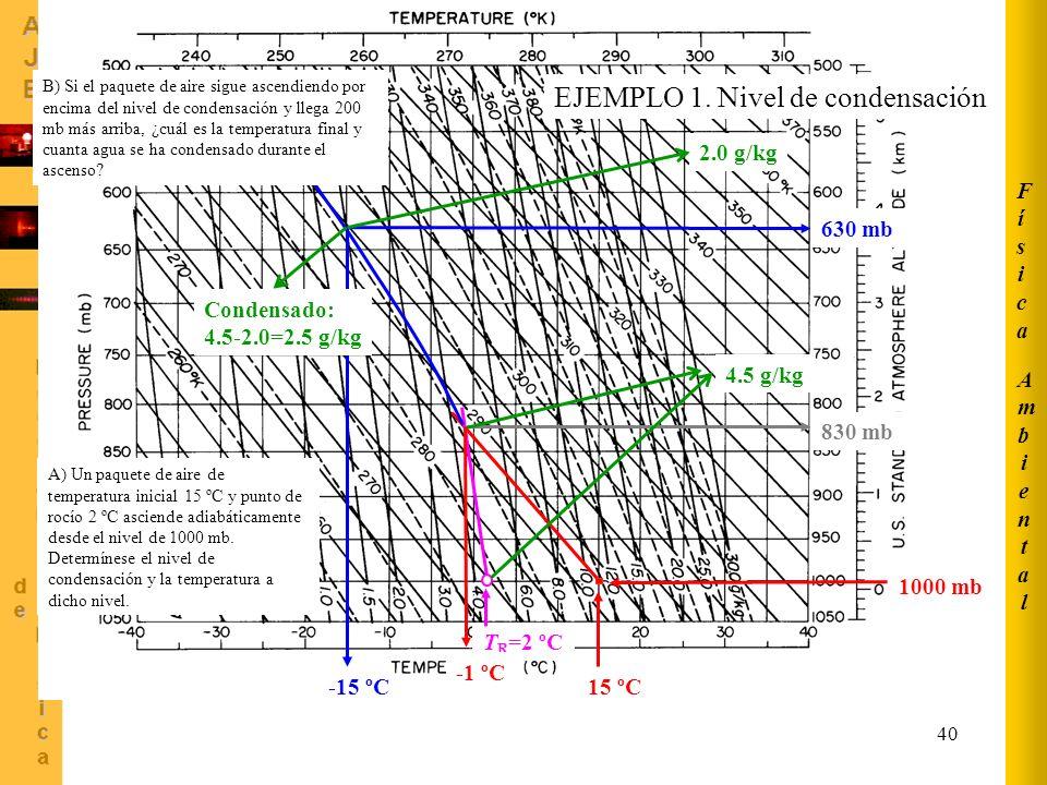 EJEMPLO 1. Nivel de condensación