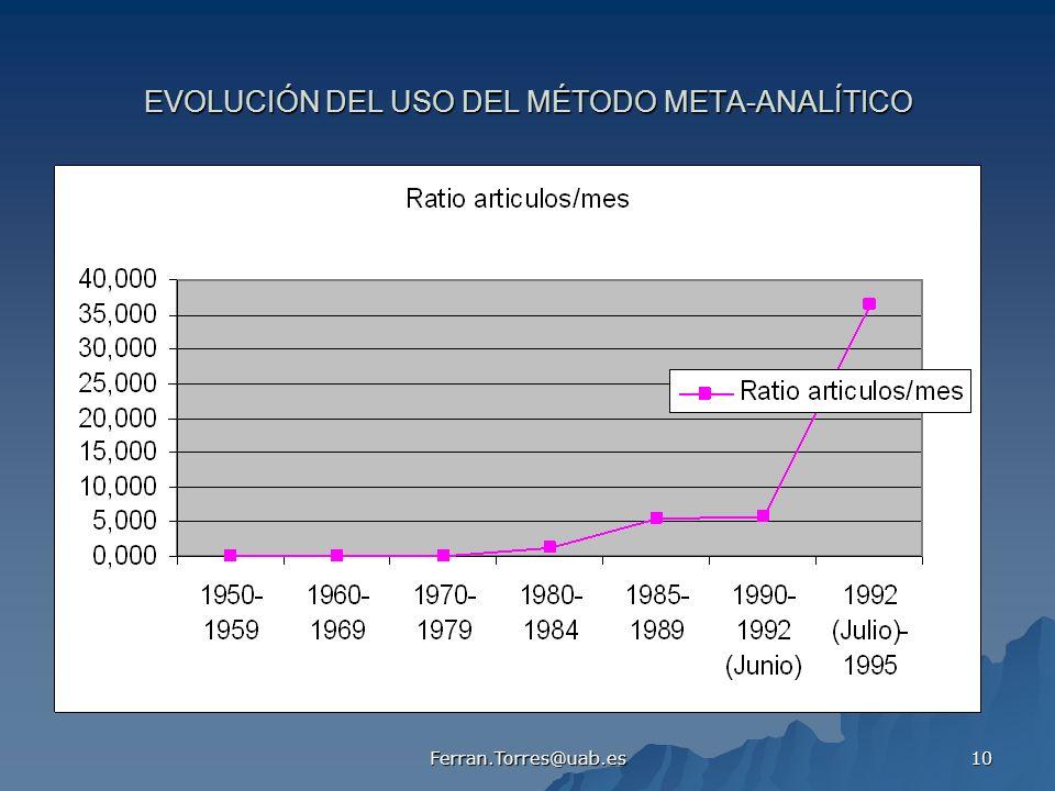 EVOLUCIÓN DEL USO DEL MÉTODO META-ANALÍTICO