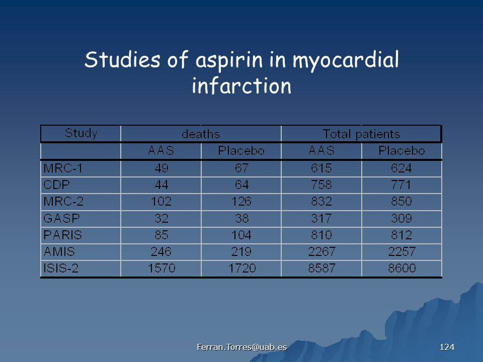 Studies of aspirin in myocardial infarction