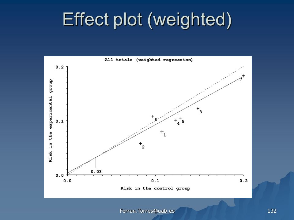 Effect plot (weighted)